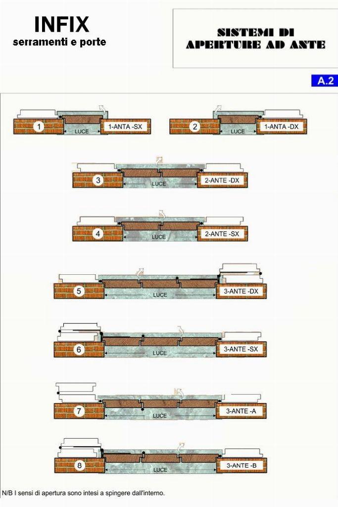 Modalità di apertura oscuranti in legno-pvc-alluminio