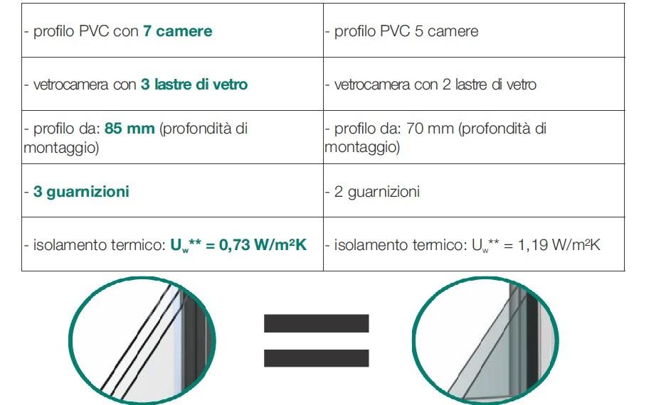 serramento-in-pvc-a-cinque-e-sette-camere.jpg